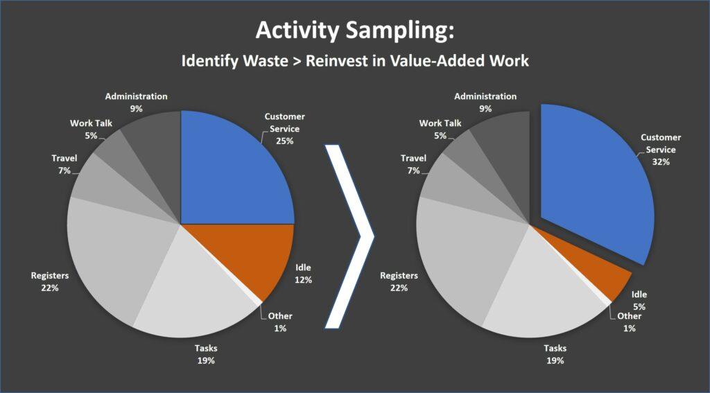 Process improvement: activity sampling