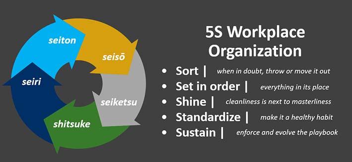 Process improvement: 5S workplace organization