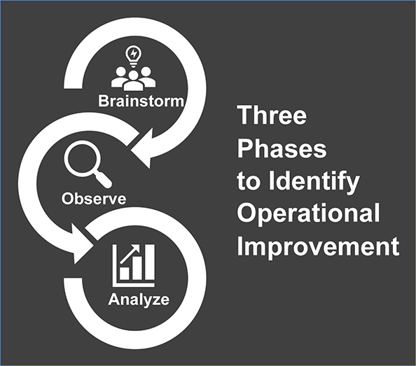 Three phases to identify operational improvement