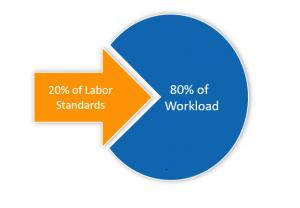 standards_workload